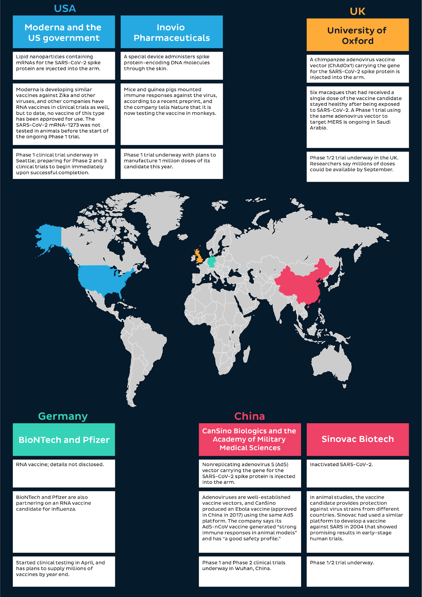 Infographic on frontrunners of vaccine development